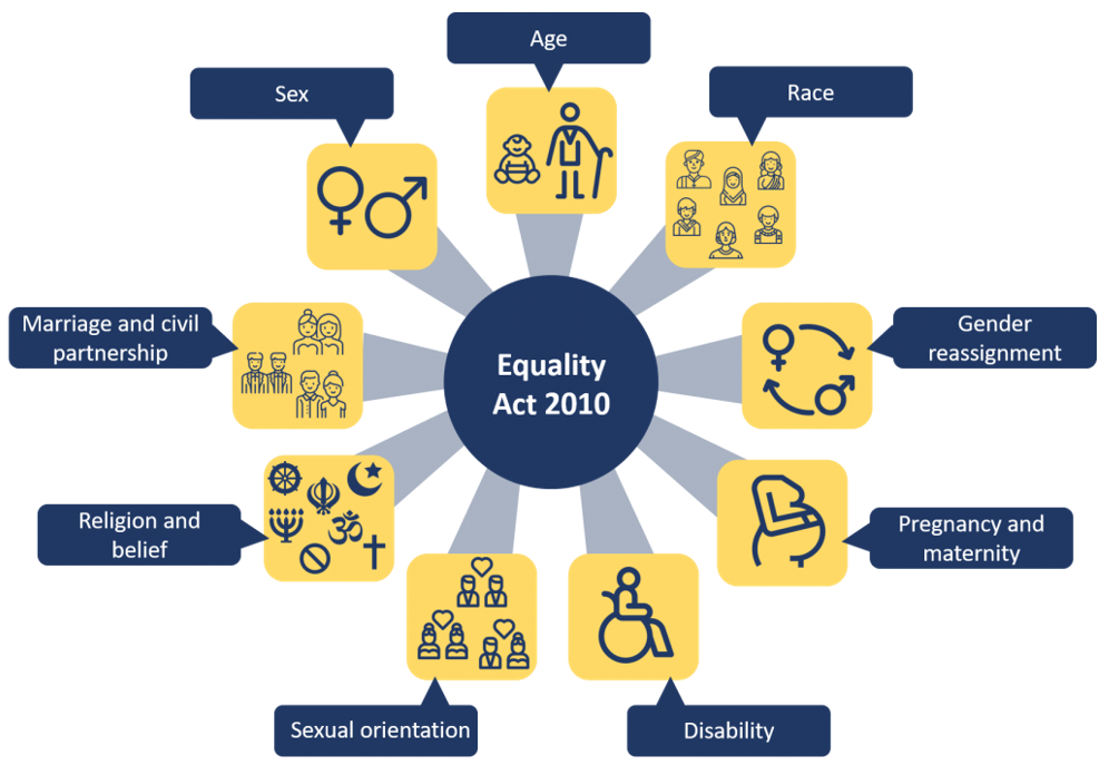 Visual of the equality act